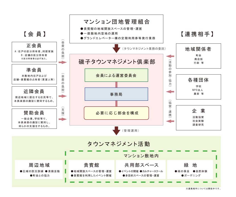 磯子タウンマネジメント組織図
